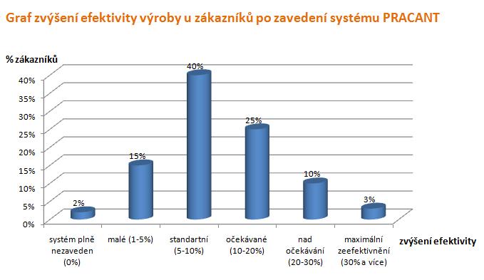 Pracant - Zvýšení efektivity firmy